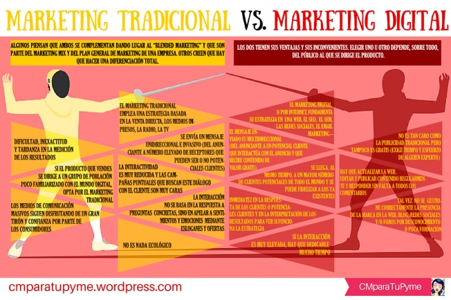 Marketing tradicional VS. marketing digital.